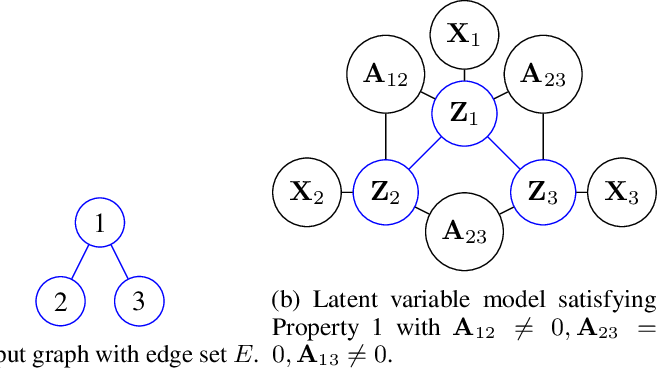 Figure 3 for Graphite: Iterative Generative Modeling of Graphs