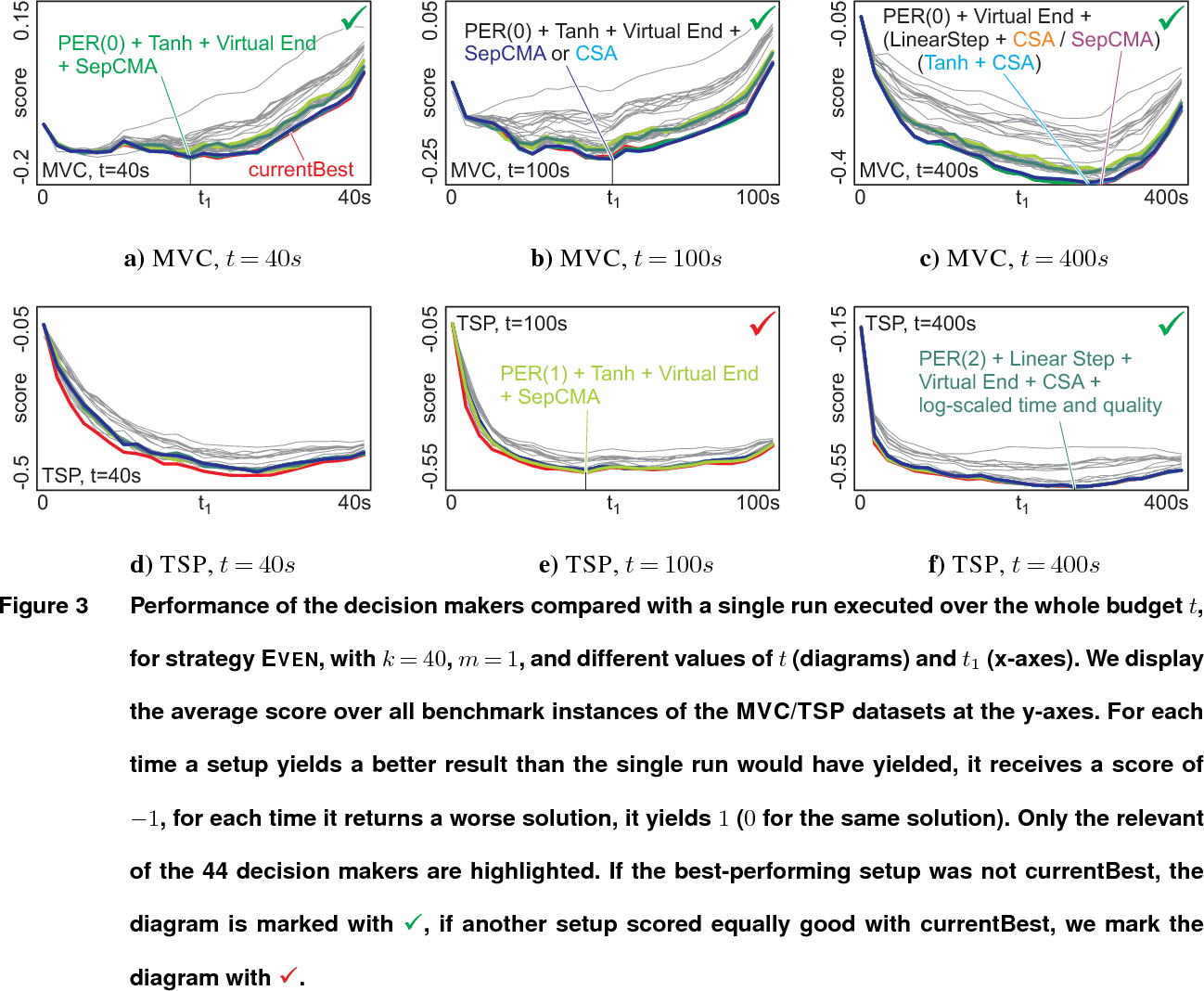 Figure 3 for An Improved Generic Bet-and-Run Strategy for Speeding Up Stochastic Local Search