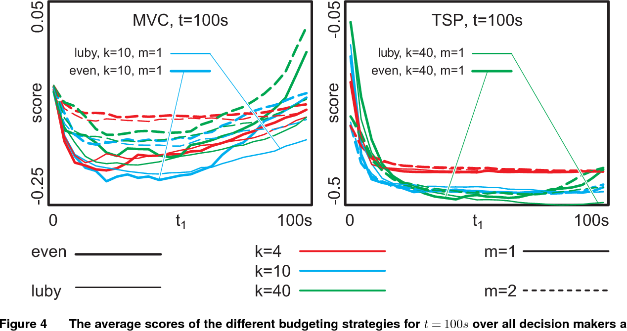 Figure 4 for An Improved Generic Bet-and-Run Strategy for Speeding Up Stochastic Local Search