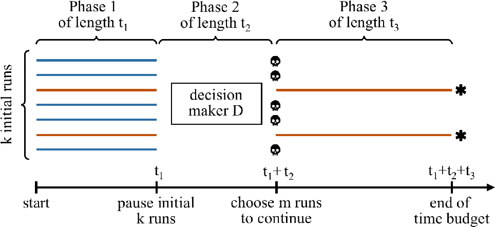 Figure 1 for An Improved Generic Bet-and-Run Strategy for Speeding Up Stochastic Local Search