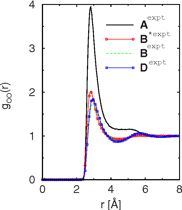 FIG. 5. Color online OO radial distribution functions at all investigated state points. Same symbols as for Fig. 4. Notice the gaslike behavior at state point Aexpt see also Figs. 6 and 7 .