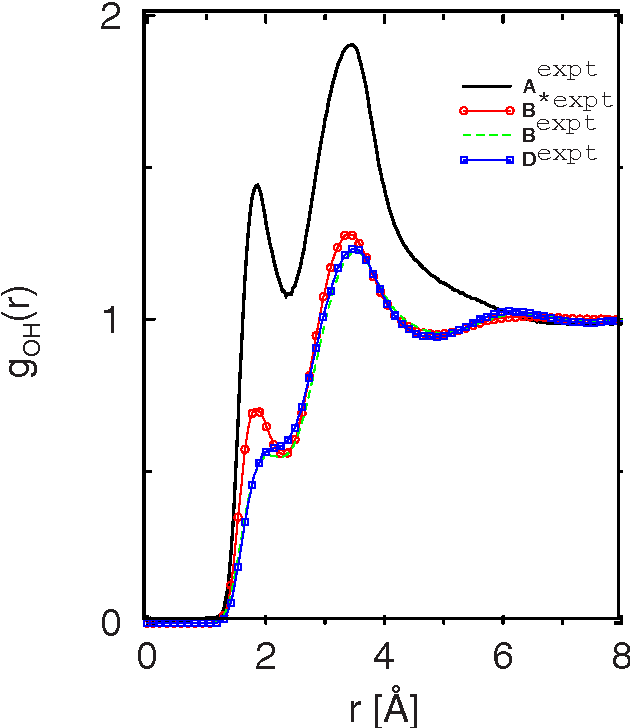 FIG. 6. Color online OH radial distribution functions at all investigated state points. Same symbols as in Fig. 4.