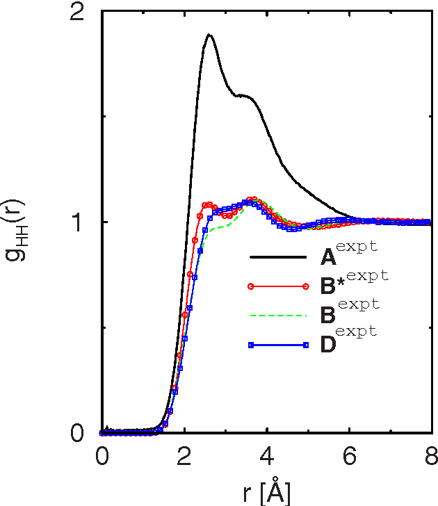 FIG. 7. Color online HH radial distribution functions at all investigated state points. Same symbols as in Fig. 4.