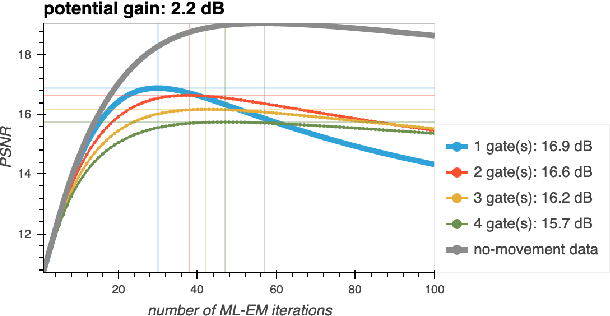 Figure 3 for Spatiotemporal PET reconstruction using ML-EM with learned diffeomorphic deformation