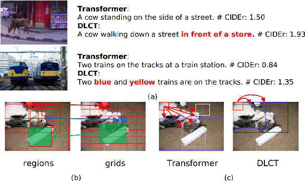 Figure 1 for Dual-Level Collaborative Transformer for Image Captioning