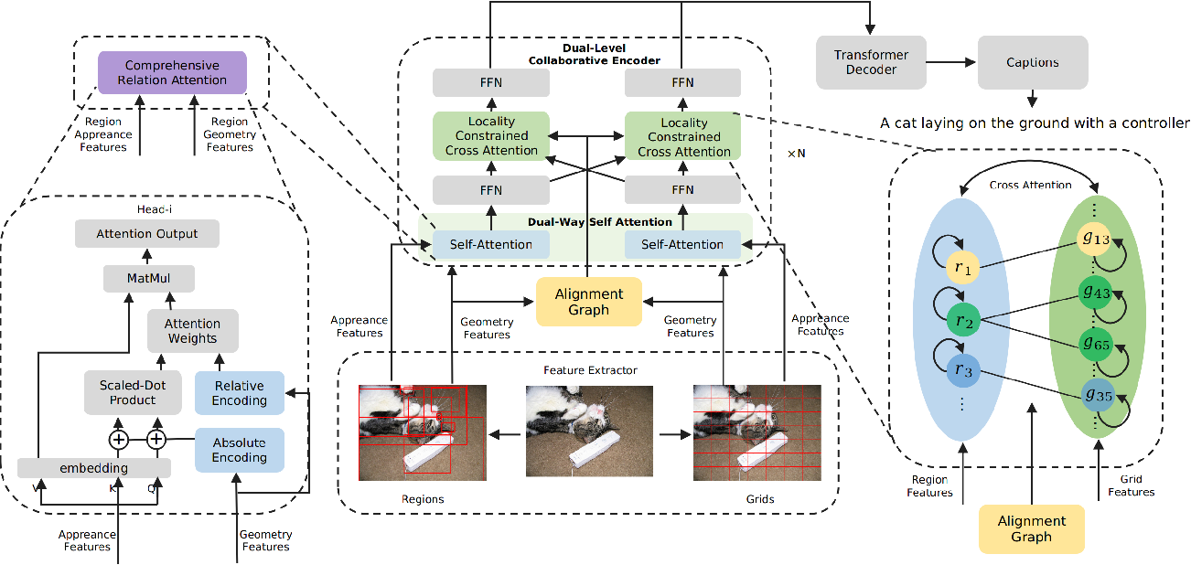 Figure 3 for Dual-Level Collaborative Transformer for Image Captioning
