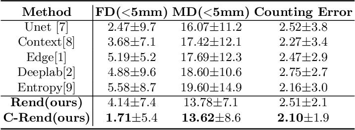 Figure 4 for Contrastive Rendering for Ultrasound Image Segmentation