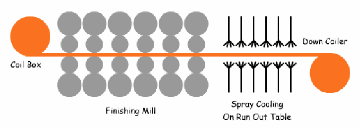 Figure 1: The finishing mill assembly in a typical hot rolling mill.