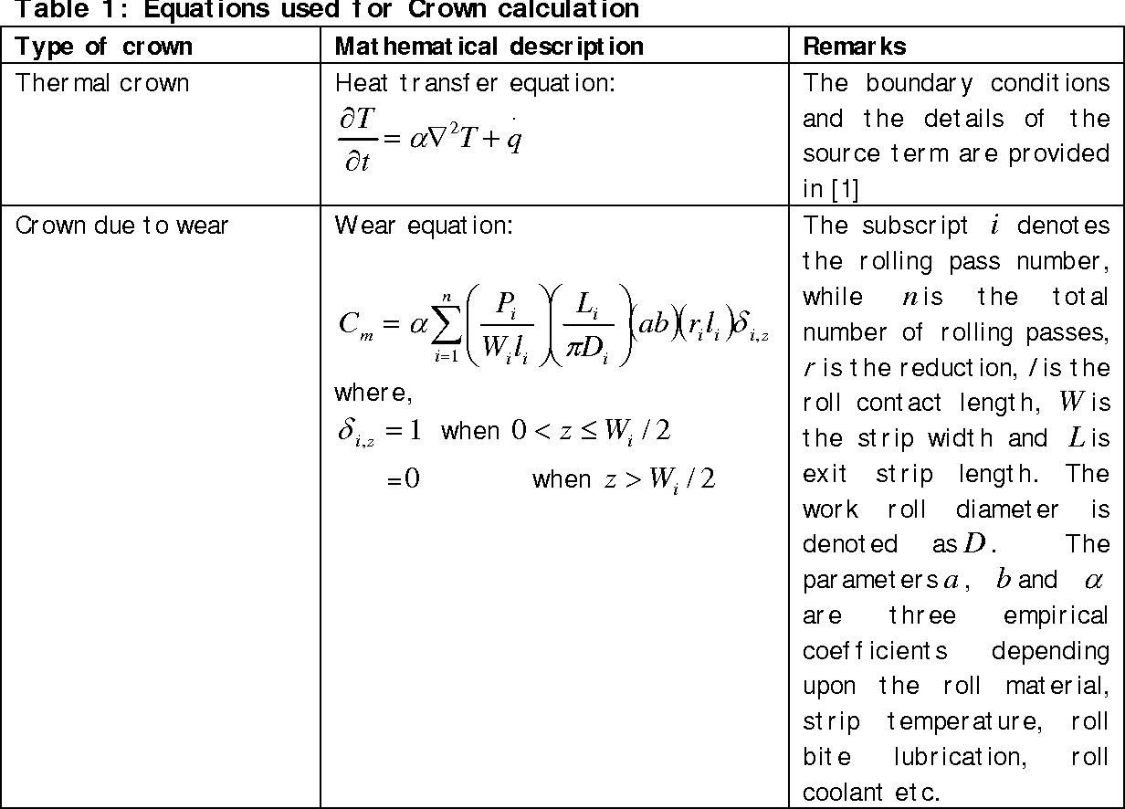 Table 1: Equations used for Crown calculation