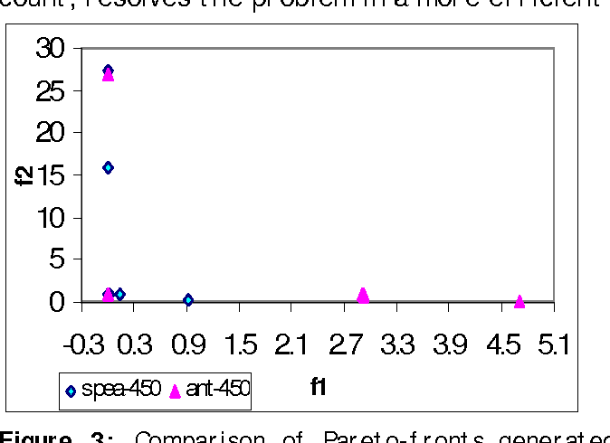 Figure 3: Comparison of Pareto-fronts generated through the ant-algorithm and SPEA after 450 cycles. f1 and f2 are calculated using objective functions (1) and (4) respectively.