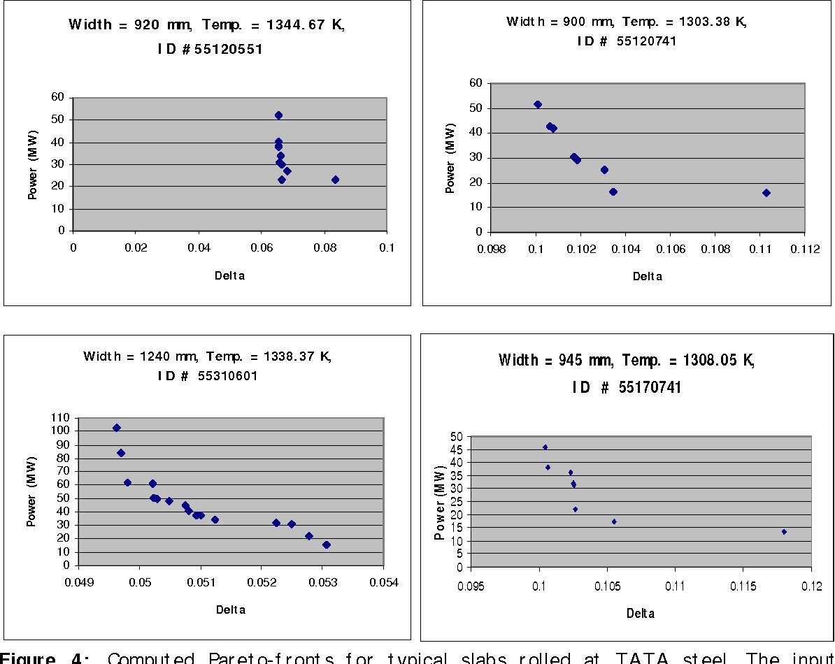 Figure 4: Computed Pareto-fronts for typical slabs rolled at TATA steel. The input temperatures and the width varied, as indicated on the figures.