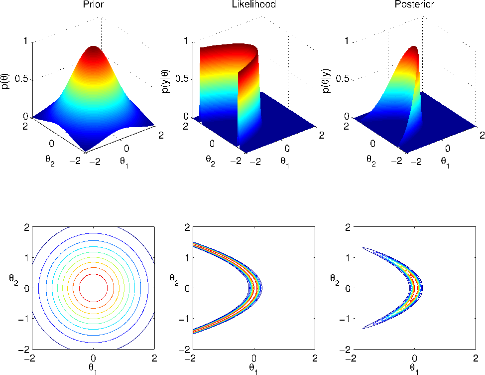 """Figure 1 for Discussion of """"Riemann manifold Langevin and Hamiltonian Monte Carlo methods'' by M. Girolami and B. Calderhead"""