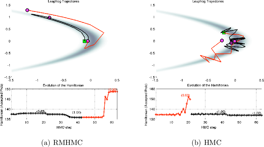 """Figure 2 for Discussion of """"Riemann manifold Langevin and Hamiltonian Monte Carlo methods'' by M. Girolami and B. Calderhead"""