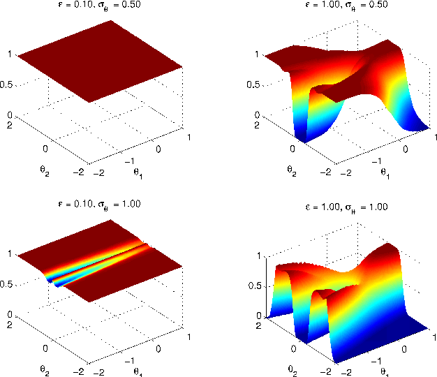 """Figure 3 for Discussion of """"Riemann manifold Langevin and Hamiltonian Monte Carlo methods'' by M. Girolami and B. Calderhead"""