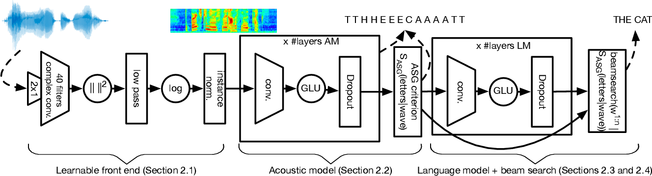 Figure 1 for Fully Convolutional Speech Recognition