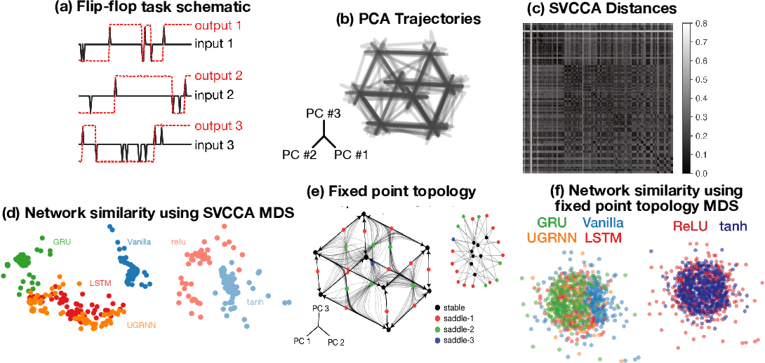 Figure 1 for Universality and individuality in neural dynamics across large populations of recurrent networks