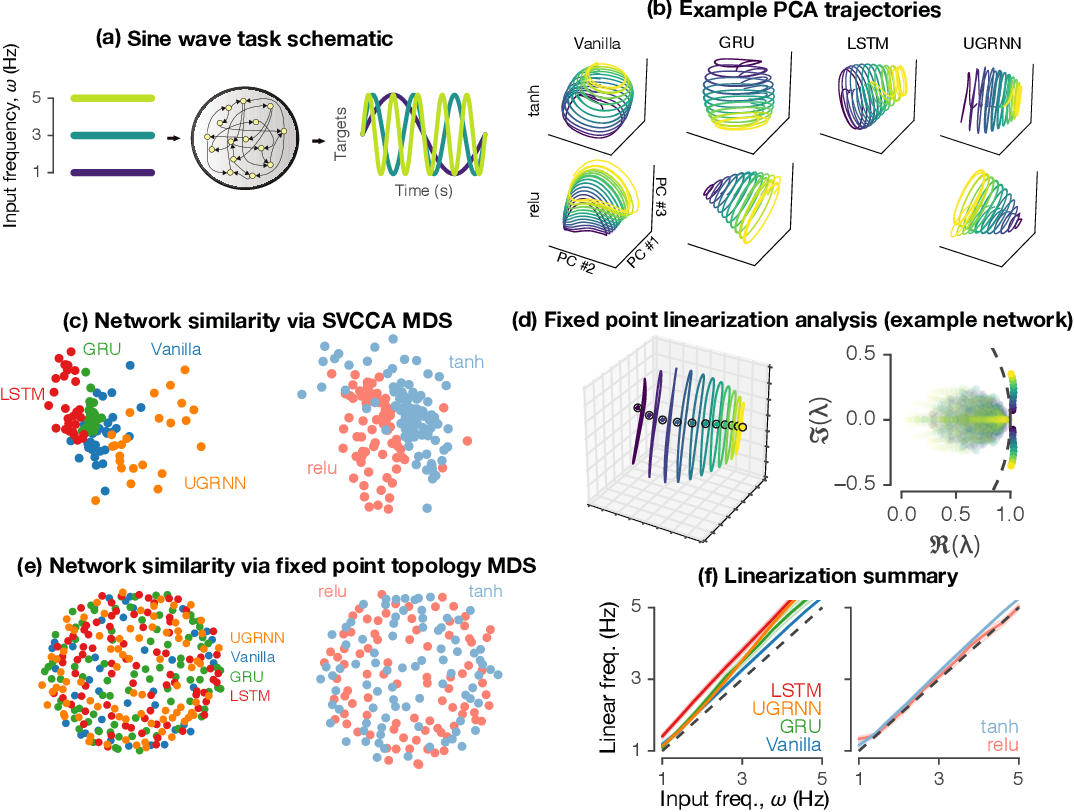 Figure 2 for Universality and individuality in neural dynamics across large populations of recurrent networks