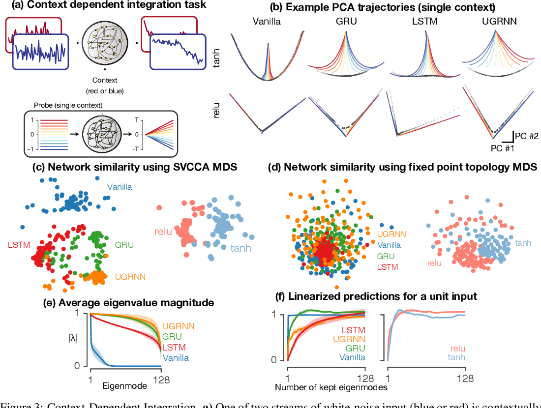 Figure 3 for Universality and individuality in neural dynamics across large populations of recurrent networks