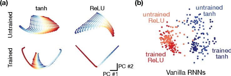 Figure 4 for Universality and individuality in neural dynamics across large populations of recurrent networks