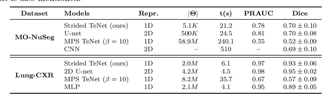 Figure 2 for Patch-based medical image segmentation using Quantum Tensor Networks