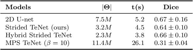 Figure 4 for Patch-based medical image segmentation using Quantum Tensor Networks