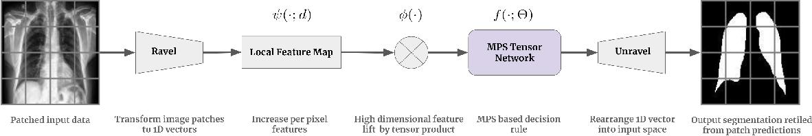 Figure 1 for Patch-based medical image segmentation using Quantum Tensor Networks