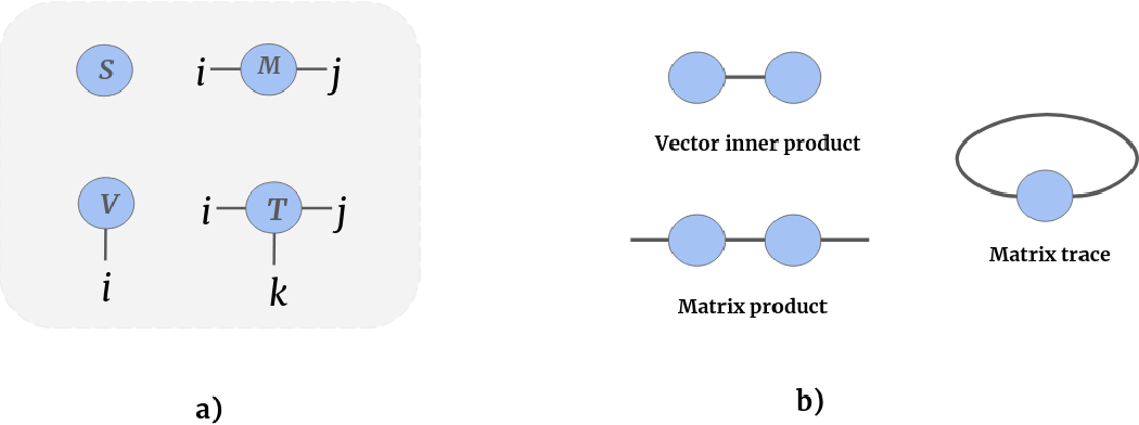 Figure 3 for Patch-based medical image segmentation using Quantum Tensor Networks
