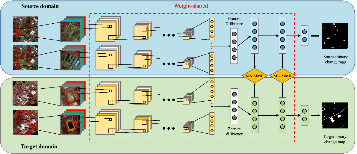 Figure 1 for Deep Siamese Domain Adaptation Convolutional Neural Network for Cross-domain Change Detection in Multispectral Images
