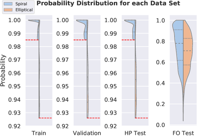 Figure 1 for Unsupervised learning and data clustering for the construction of Galaxy Catalogs in the Dark Energy Survey