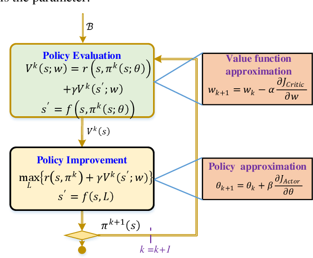 Figure 1 for Approximate Optimal Filter for Linear Gaussian Time-invariant Systems