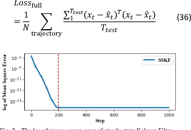 Figure 2 for Approximate Optimal Filter for Linear Gaussian Time-invariant Systems