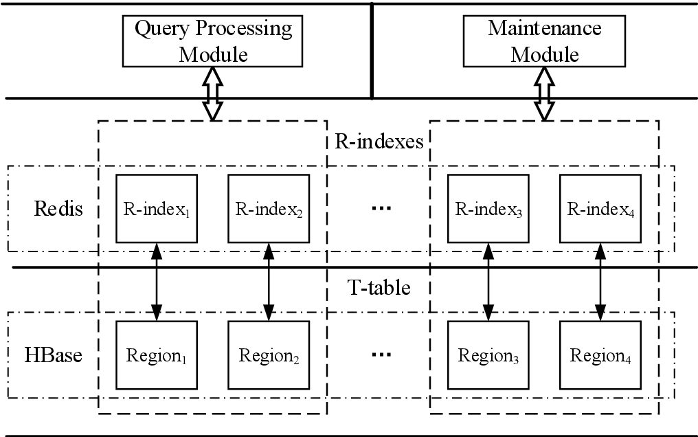 PDF] DFTHR: A Distributed Framework for Trajectory Similarity Query