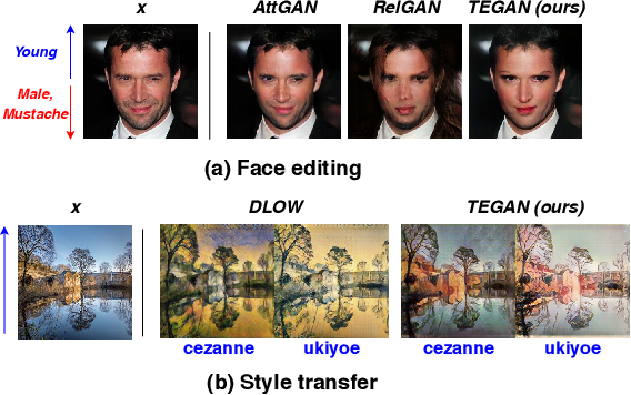 Figure 1 for Generative Transition Mechanism to Image-to-Image Translation via Encoded Transformation