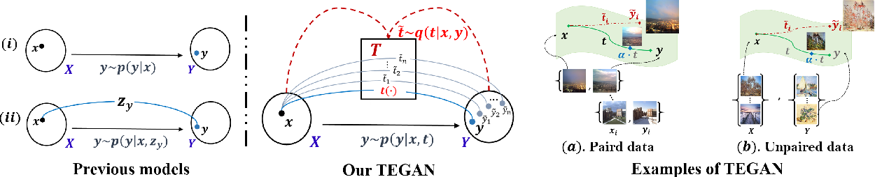 Figure 3 for Generative Transition Mechanism to Image-to-Image Translation via Encoded Transformation