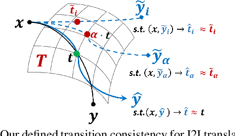 Figure 4 for Generative Transition Mechanism to Image-to-Image Translation via Encoded Transformation