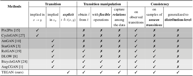 Figure 2 for Generative Transition Mechanism to Image-to-Image Translation via Encoded Transformation