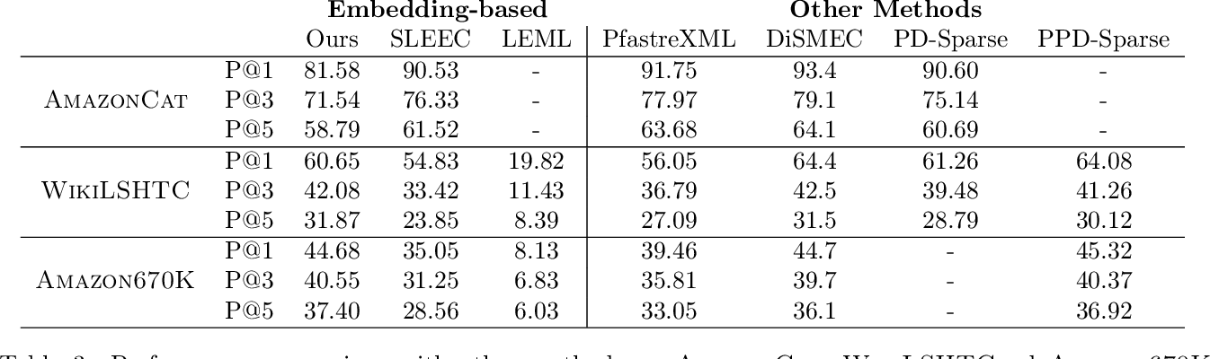 Figure 3 for Stochastic Negative Mining for Learning with Large Output Spaces
