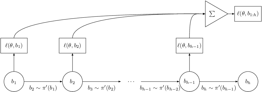 Figure 3 for An Empirical Investigation of Beam-Aware Training in Supertagging