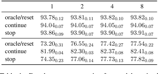 Figure 2 for An Empirical Investigation of Beam-Aware Training in Supertagging