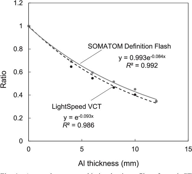 PDF] [Comparison of Organ Dose Calculation Using Monte Carlo