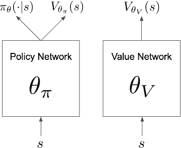 Figure 1 for Phasic Policy Gradient