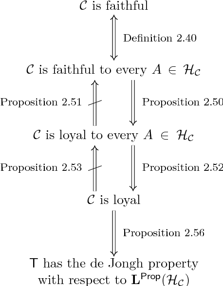 PDF] Loyalty and Faithfulness of Model Constructions for