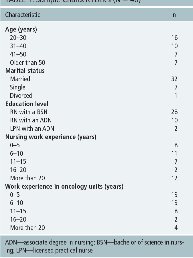 Stress Levels of Nurses in Oncology Outpatient Units. - Semantic Scholar