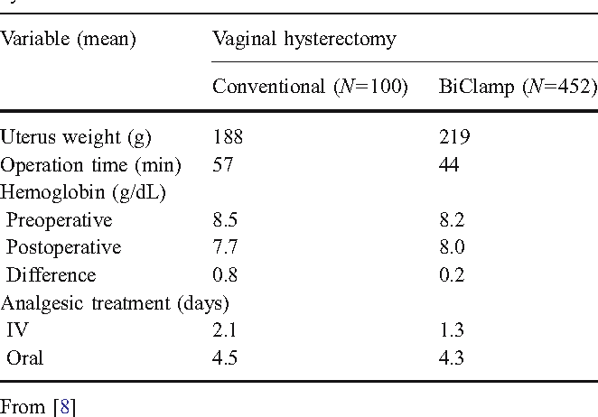 Table 2 from Use of the BiClamp (a bipolar coagulation