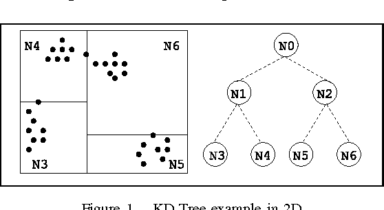 Dynamic Load Balancing in Parallel KD-Tree k-Means