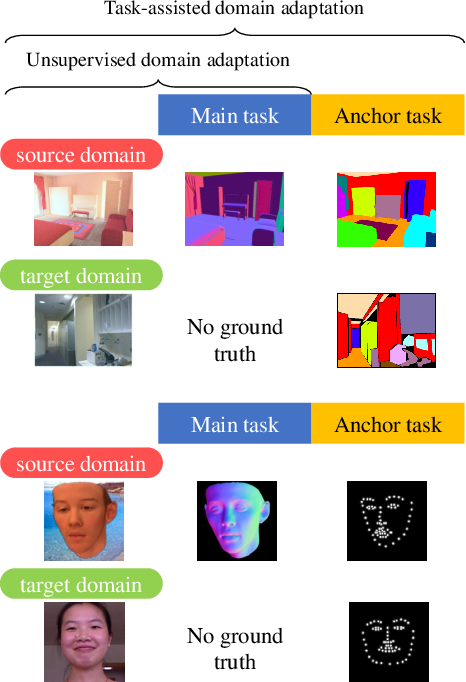 Figure 1 for Anchor Tasks: Inexpensive, Shared, and Aligned Tasks for Domain Adaptation