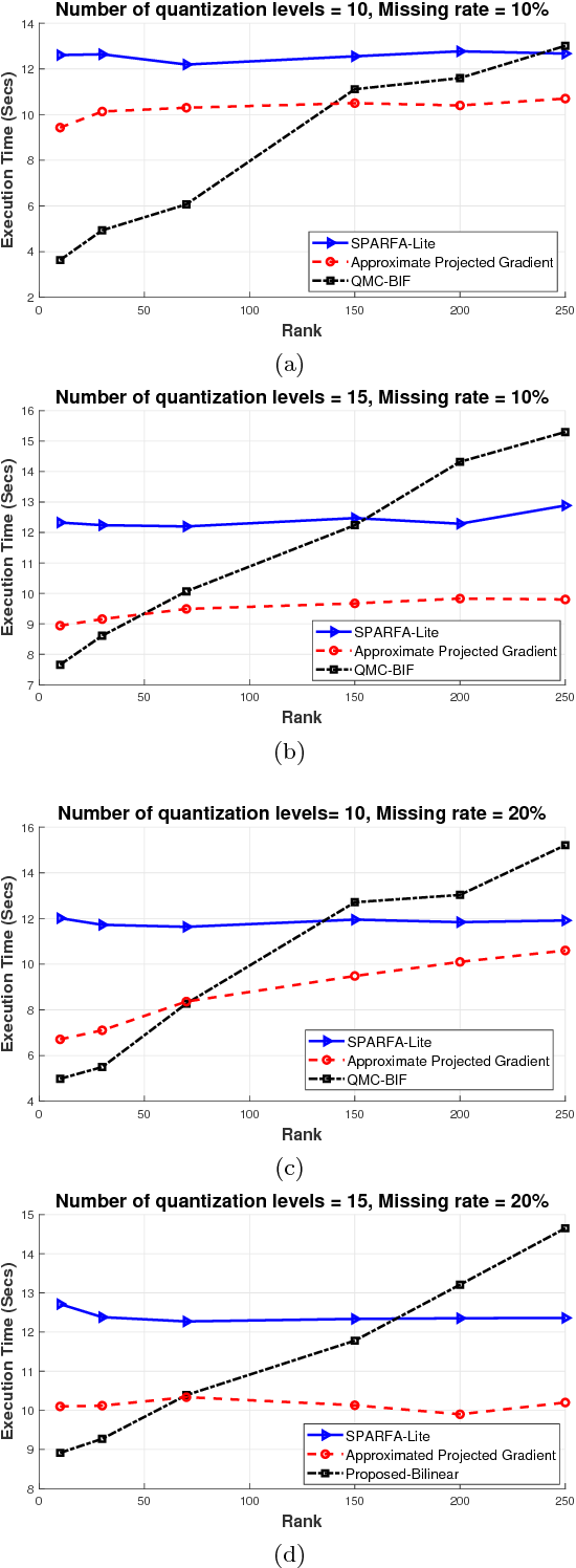 Figure 4 for Recovering Quantized Data with Missing Information Using Bilinear Factorization and Augmented Lagrangian Method