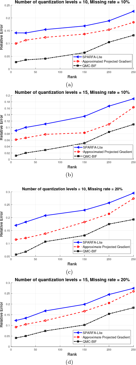 Figure 2 for Recovering Quantized Data with Missing Information Using Bilinear Factorization and Augmented Lagrangian Method