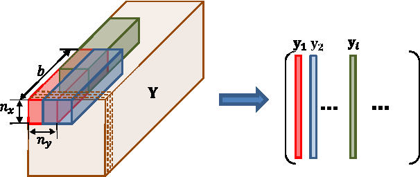Figure 3 for Subsampled terahertz data reconstruction based on spatio-temporal dictionary learning