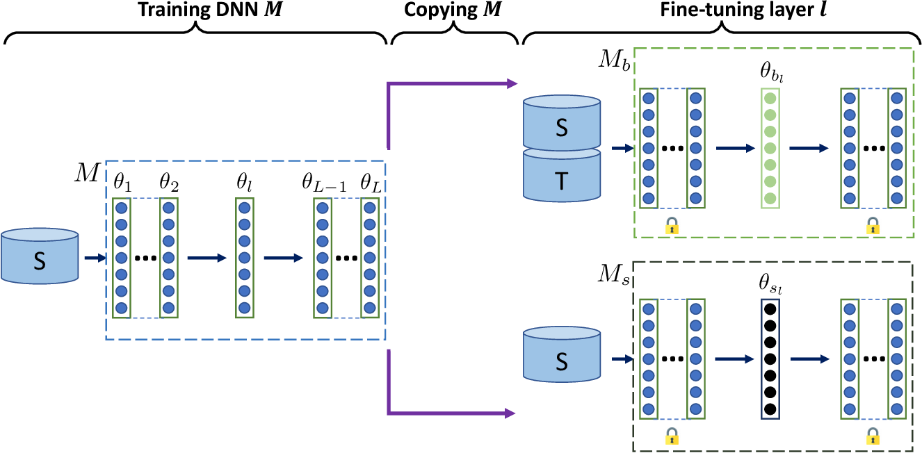 Figure 1 for Towards Characterizing and Limiting Information Exposure in DNN Layers